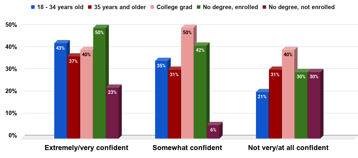 Confidence in finding another job in the U.S. in 2011, by education and age