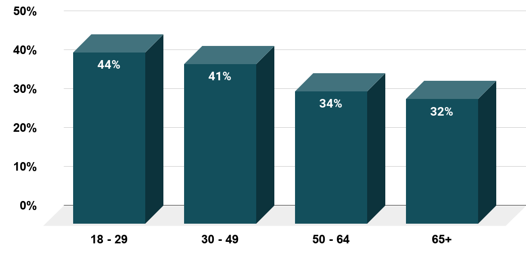 Do you agree that marriage is becoming obsolete (October 2010, by age)