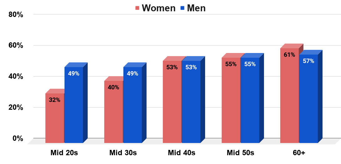 Gender confidence over time (2018)