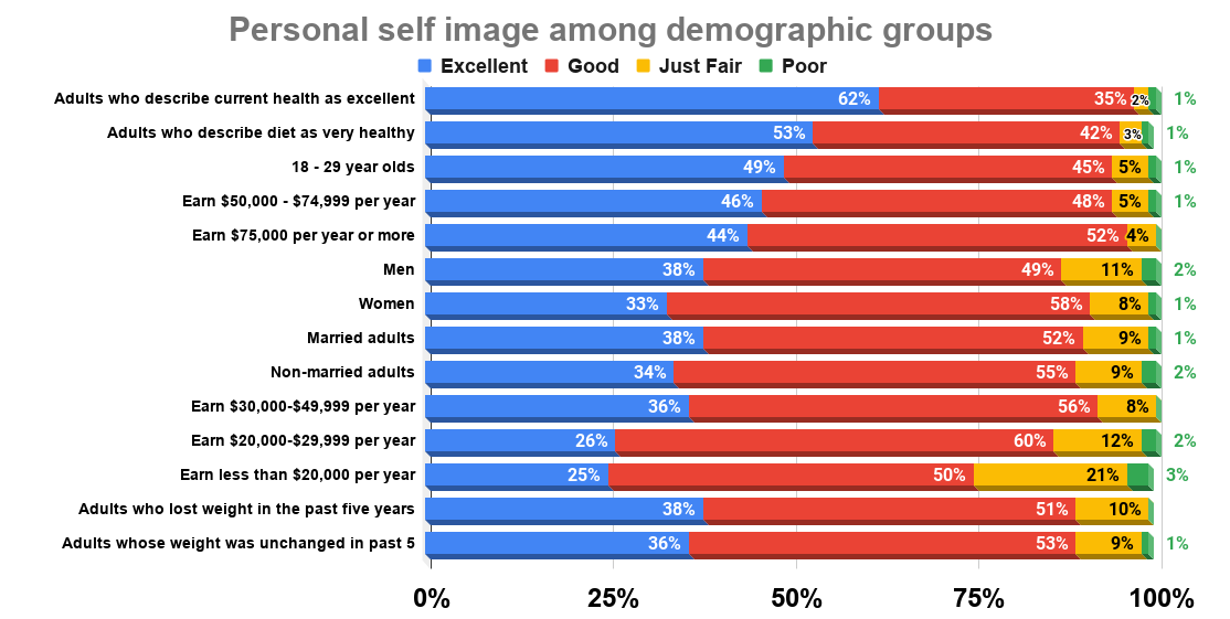 Health, Age, and Income Factor Into Americans' Self-Image (2003). Telephone interview of 1,006 randomly selected adults aged 18 and above. Source Gallup