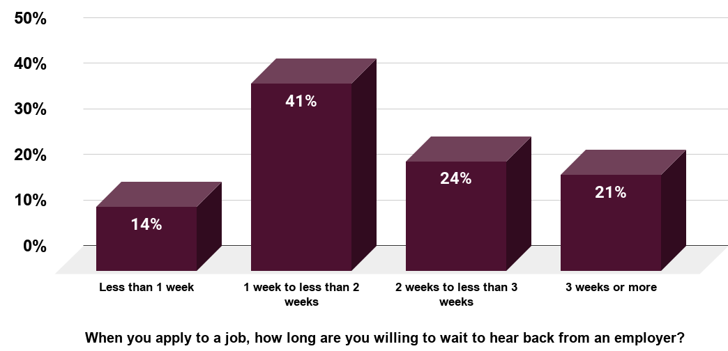 How long prospective employees in the U.S. are willing to wait for a response 2018