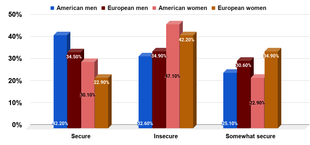How secure people are with their bodies by nationality and gender. Survey of 1,000 Europeans and Americans. Source Online Doctor