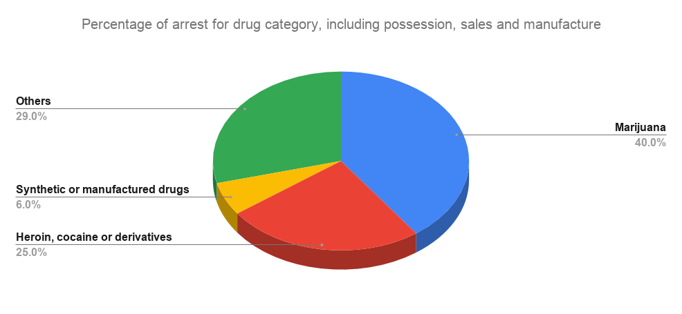 In 2018, four-in-ten US drug arrests were for possession, sale, or manufacture of marijuana. Source pewresearch.org
