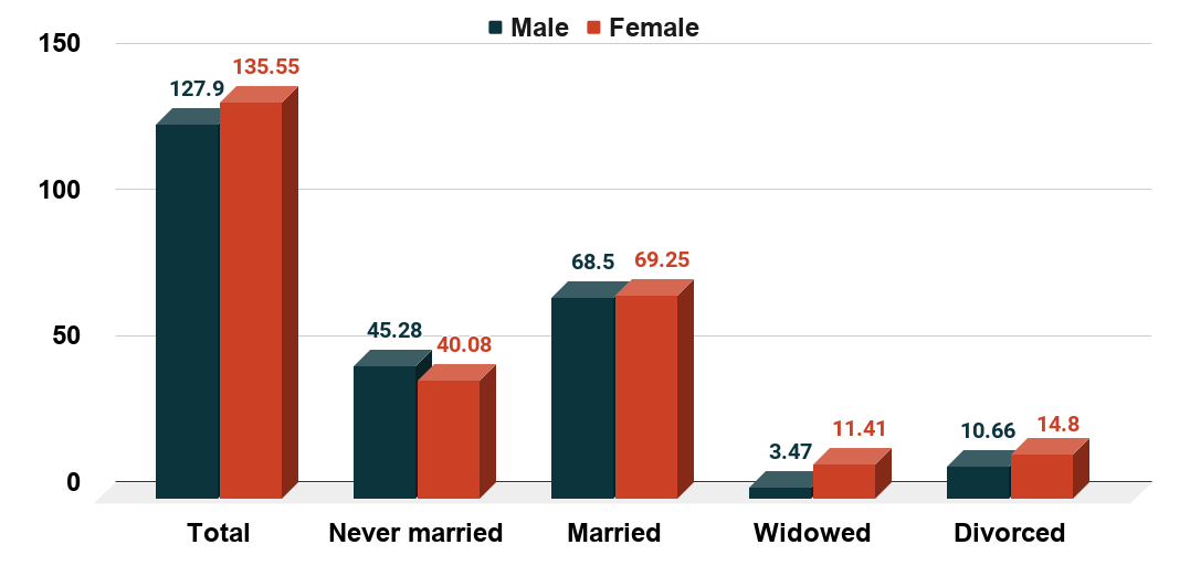 Marital status of the U.S. population in 2019, by sex(in millions)