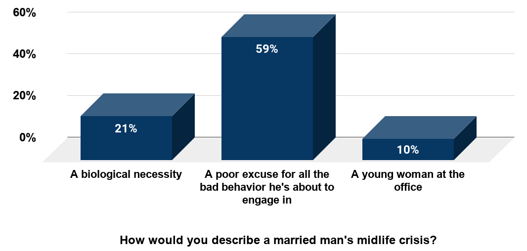 Men, No One Is Buying Your 'Mid-Life Crisis' (Poll of 1,100 Americans in 2013 by 60 Minutes and Vanity Fair)