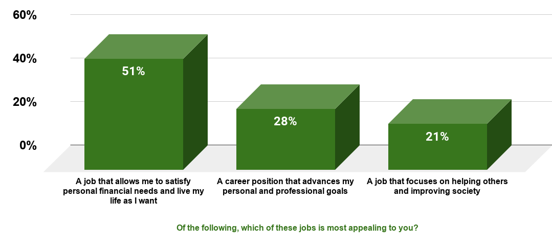 Millennials - appealing aspects of work in the United States, 2012