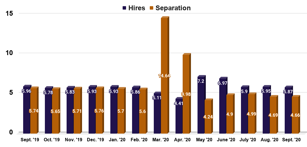 Monthly job hires and separations in the United States from September 2019 to September 2020 (in millions)