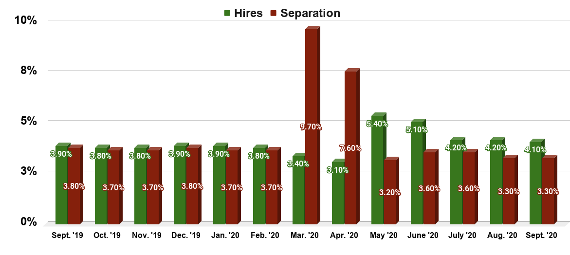 Monthly job hires and separations rate in the United States from September 2019 to September 2020