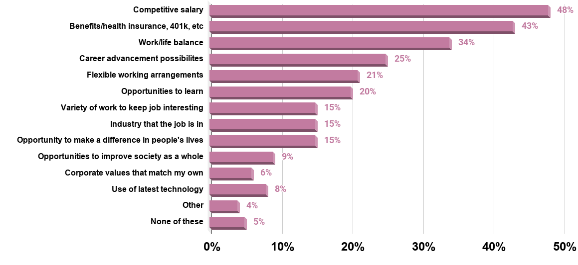 Most important attributes when considering a job among millennials in the United States in 2012
