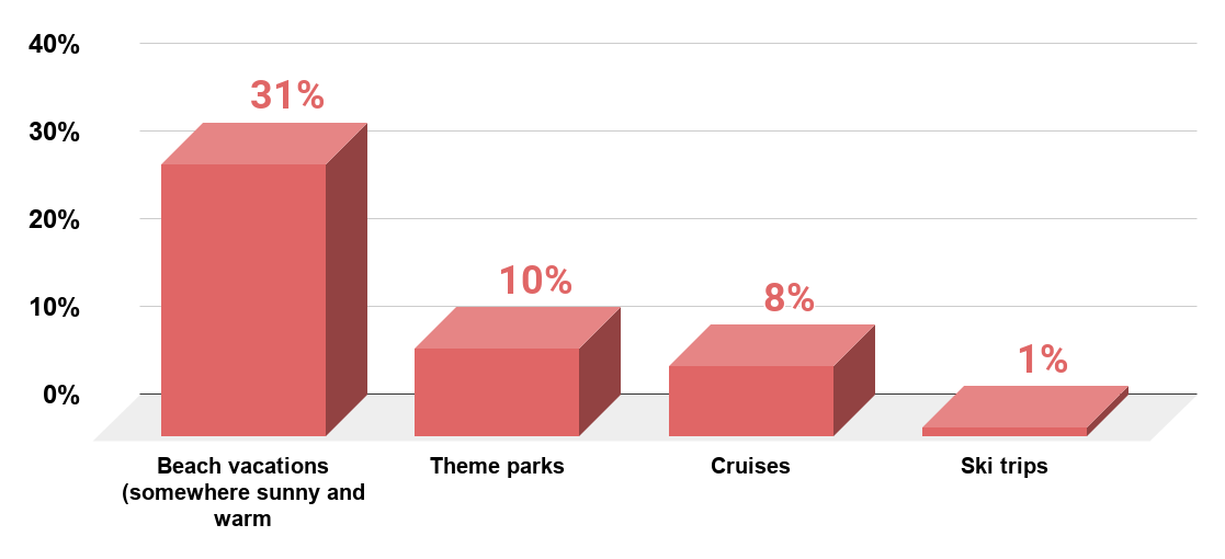 Most popular vacation destination types among adults in the United States as of January 2015.