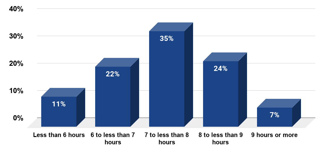 Number of hours of sleep U.S. adults aged 40 years and older needed to function at their best during the day as of 2016