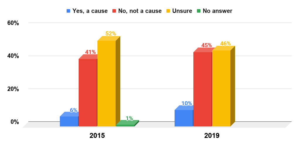 Percentage of U.S. adults who thought certain vaccines cause autism in 2015 and 2019