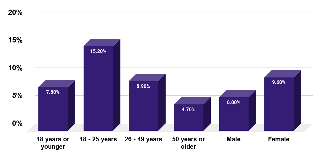 Percentage of U.S. adults with a major depressive episode in the past year as of 2019, by age and gender