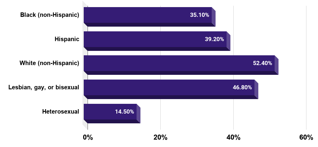 Percentage of U.S. high school students who have seriously considered attempting suicide as of 2019, by ethnicity and sexual identity