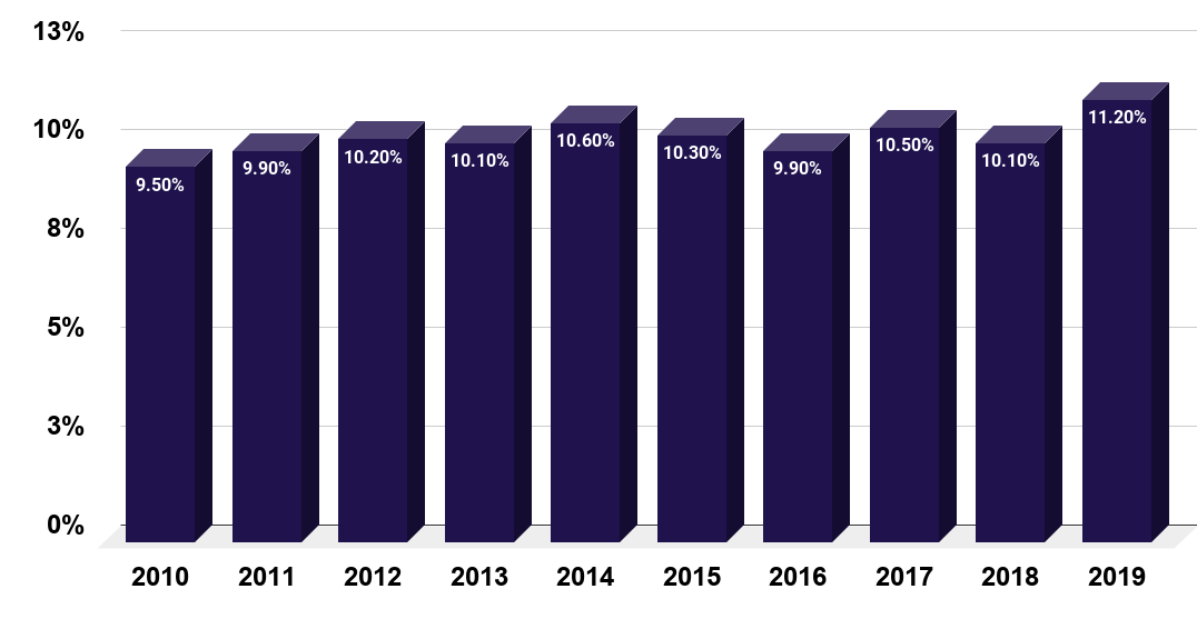 Percentage of U.S. men who received mental health treatment or counseling in the past year from 2010 to 2019