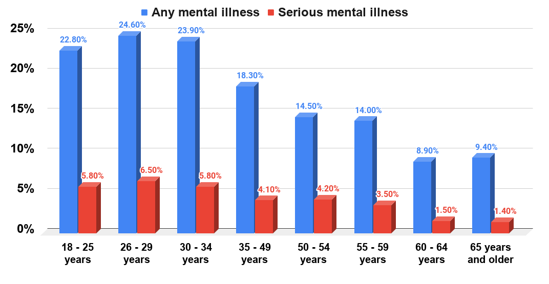Percentage of U.S. men with any or serious mental illness in the past year as of 2019