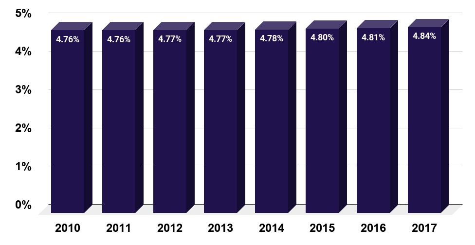 Percentage of people in the U.S. who suffered from depression from 2010 to 2017