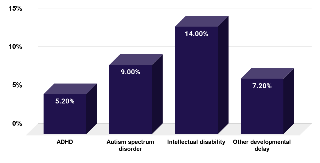 Prevalence of chronic school absenteeism among children aged 5 to 17 years with select developmental disabilities in the U.S. between 2014 and 2016