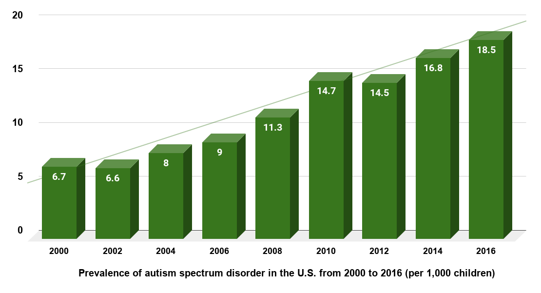 Rate of autism spectrum disorder among U.S. children from 2000 to 2016