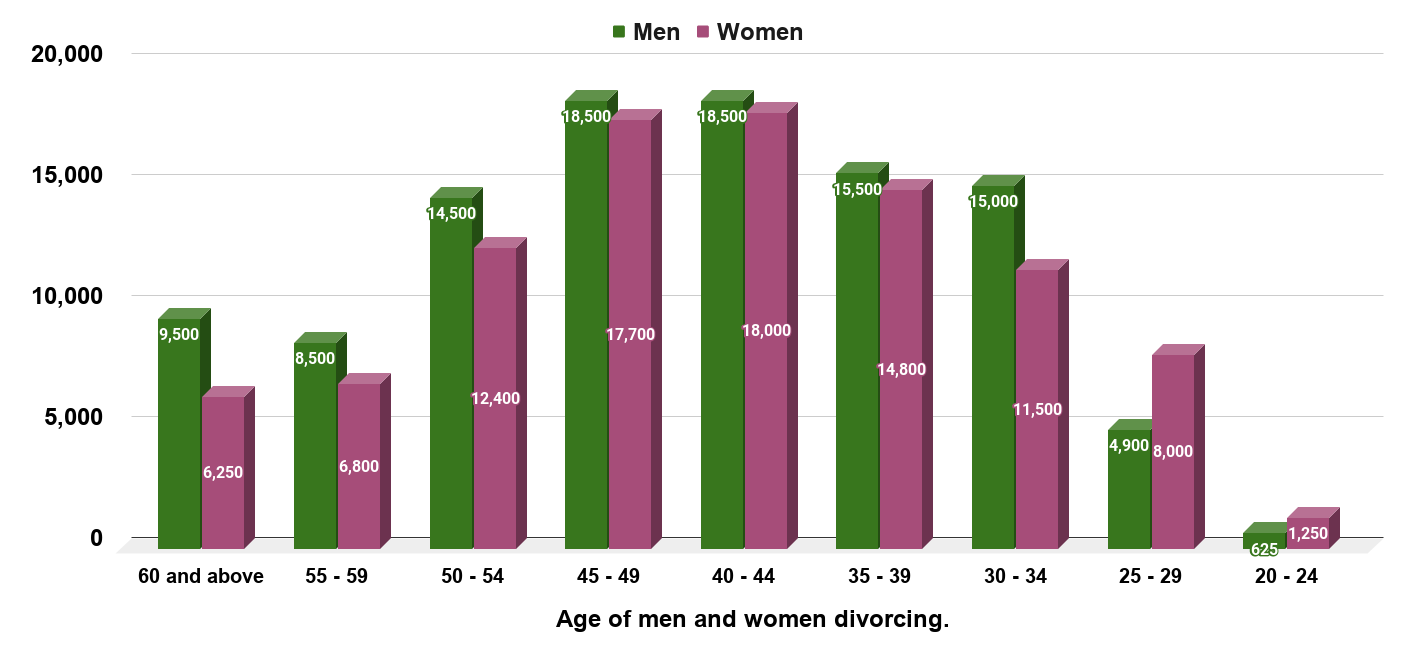 Rise in midlife divorces among men ditching their wives for younger women (England and Wales, 2014)