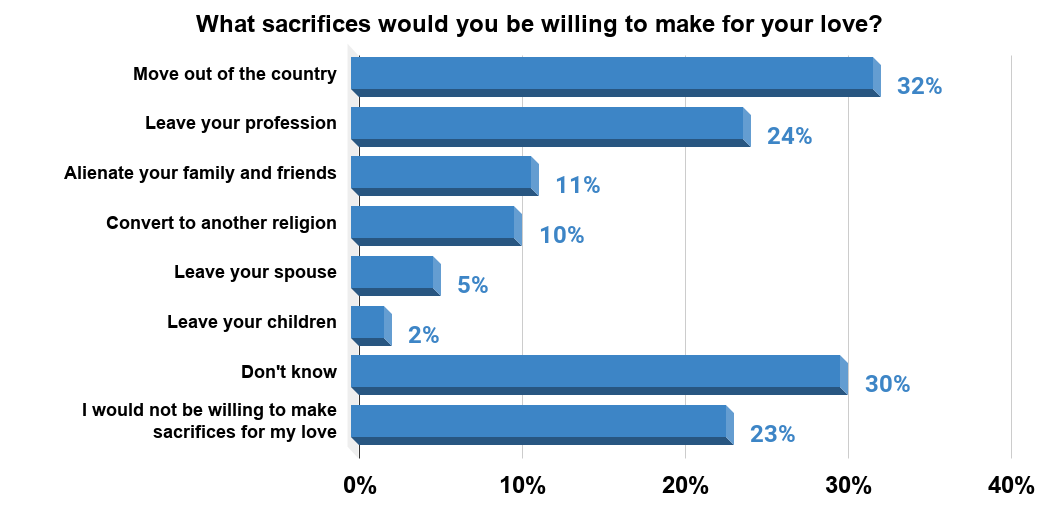 Sacrifices Americans would make for their love, in 2019. Source Statista
