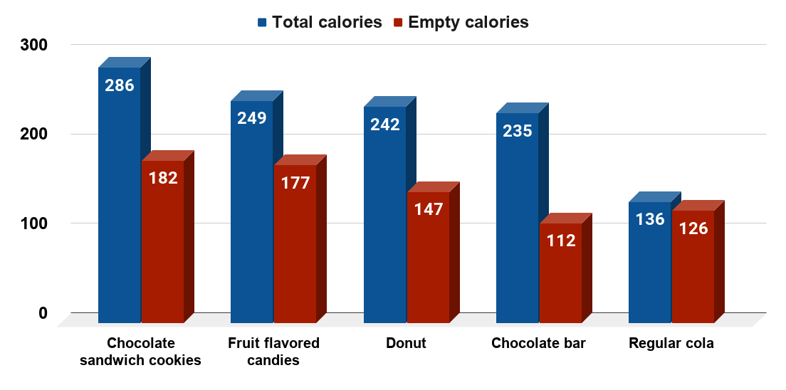 School snacks before 2010 Healthy, Hunger-Free Kids Act by calories (2017)