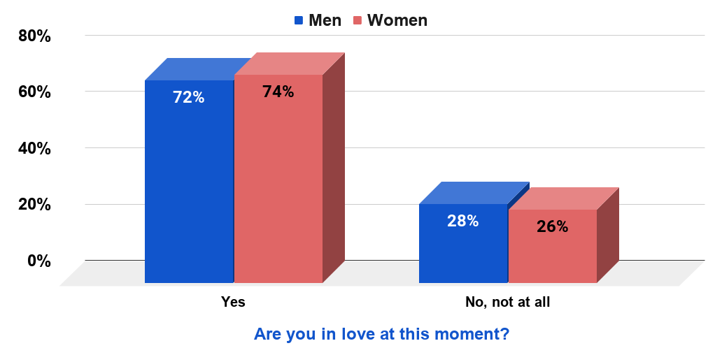Share of Americans who are in love, by gender, in 2009