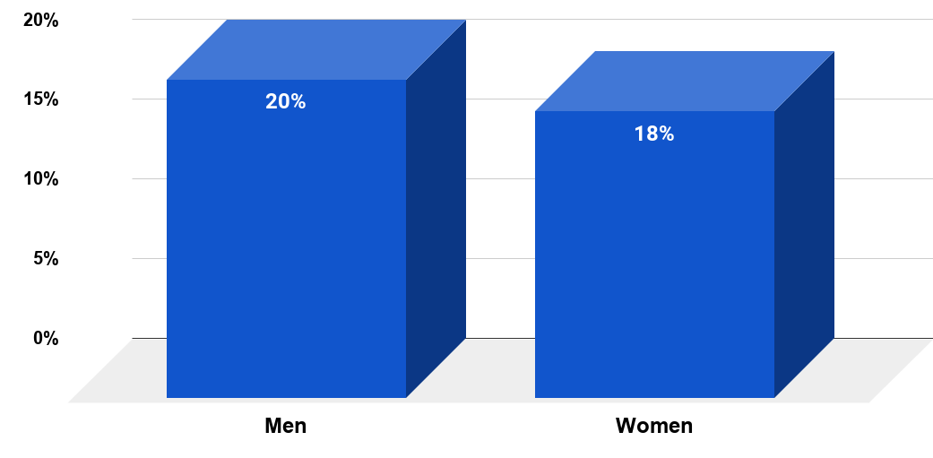 Share of Americans who think that marriage should be a goal everyone has in life in 2016, by gender