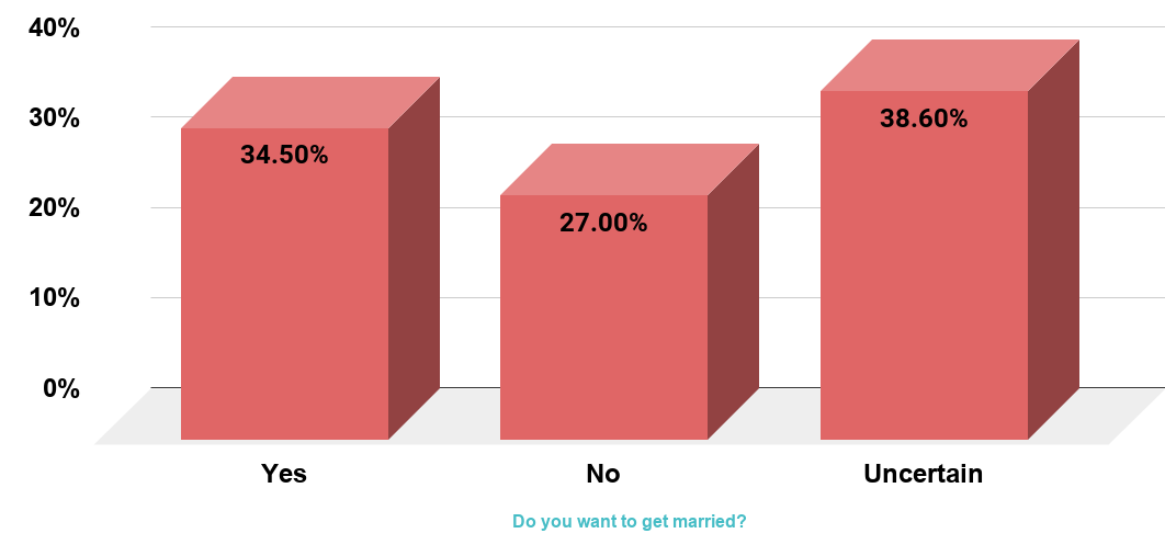 Share of Americans who want to get married - as of 2012