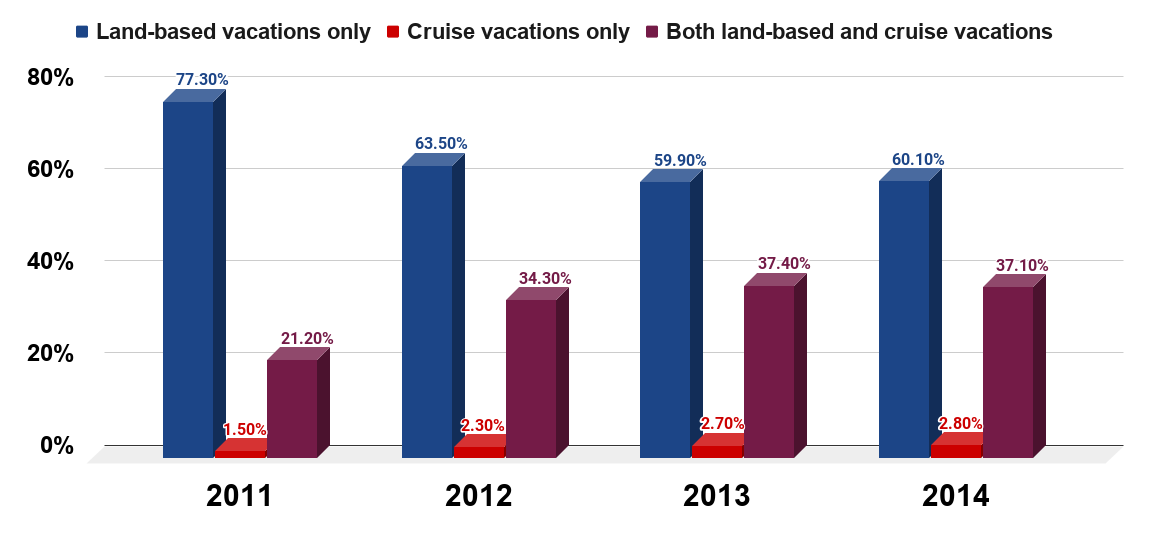 Share of U.S. travelers who prefer cruise or land-based vacations from 2011 to 2014