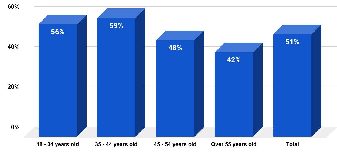 Share of prospective employees in the United States who continue looking for other jobs even when an offer has been extended and they are going through the background check process in 2018, by age