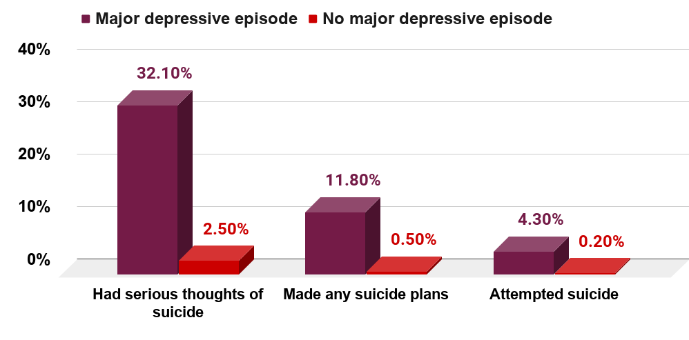 Suicide thoughts, plans and attempts among U.S. adults as of 2019, by major depressive episode.