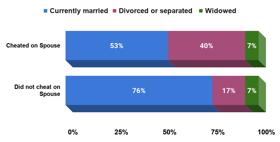 Title Divorce rates and infidelity. Source The institute for family studies