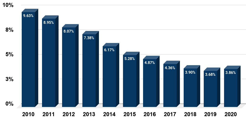 United States Unemployment rate from 2010 to 2020