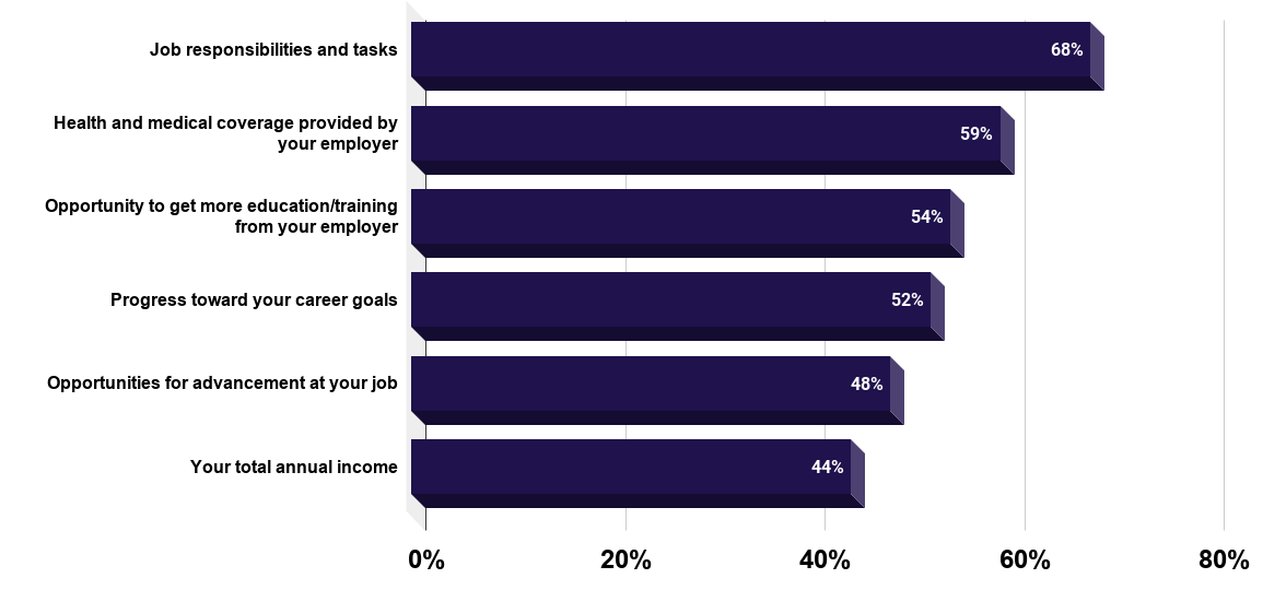 University graduates' satisfaction with first job, by job attribute in the U.S. 2012