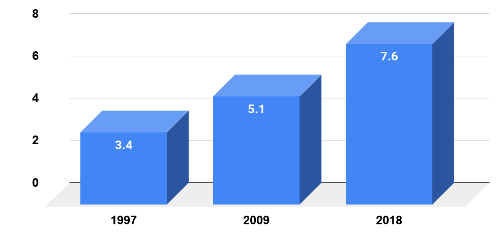 % of U.S. Children with a Food Allergy.