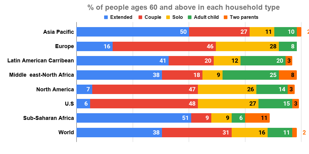 % of people ages 60 and above in each household type