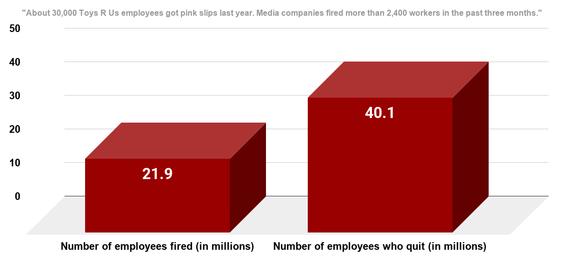 According to a 2019 Vox online report, American layoffs and firings are at a 20-year low and jobs are more secure today than at any point in modern history