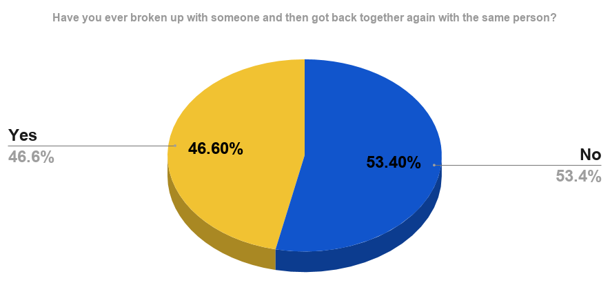Americans who have gotten back together with someone with whom they had broken up as of 2012.