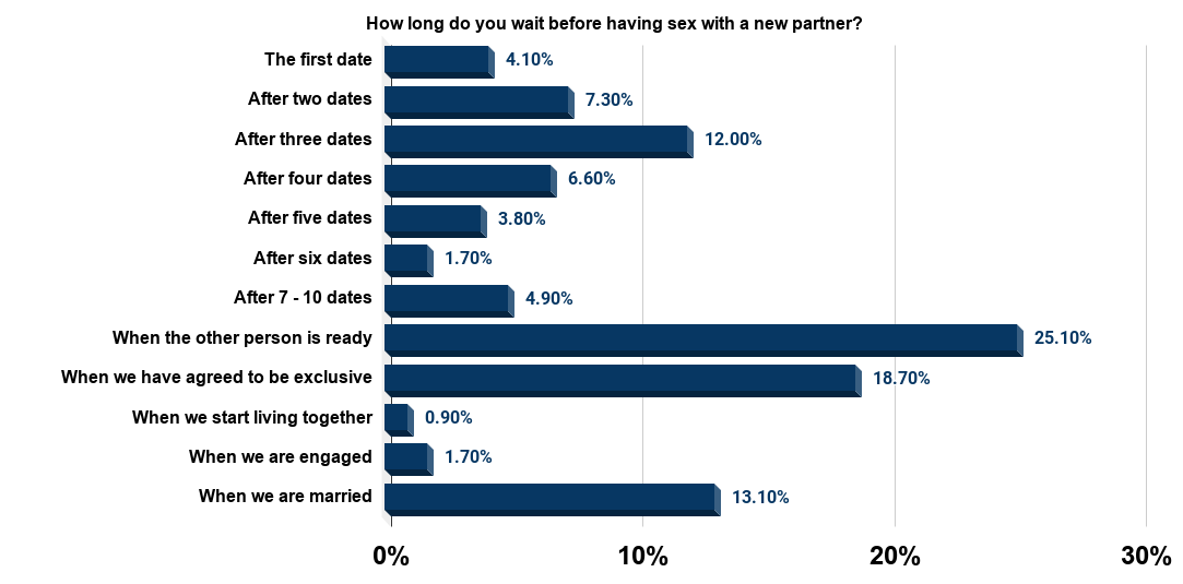 Amount of time singles wait before having sex with a new partner U.S. 2012