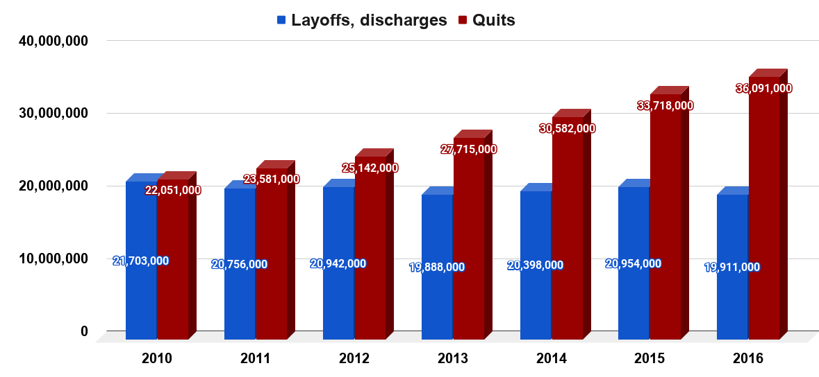Annual quits, lay-offs, and discharges in America between 2010 to 2016. Source Bureau of Labor Statistics