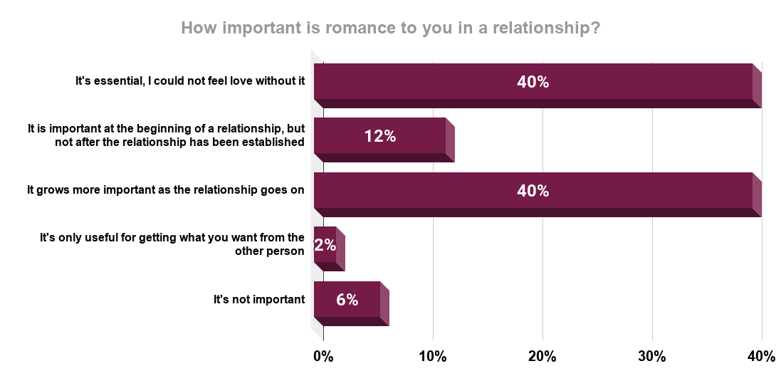 Importance of romance in a relationship in the United States in 2019. Source Statista