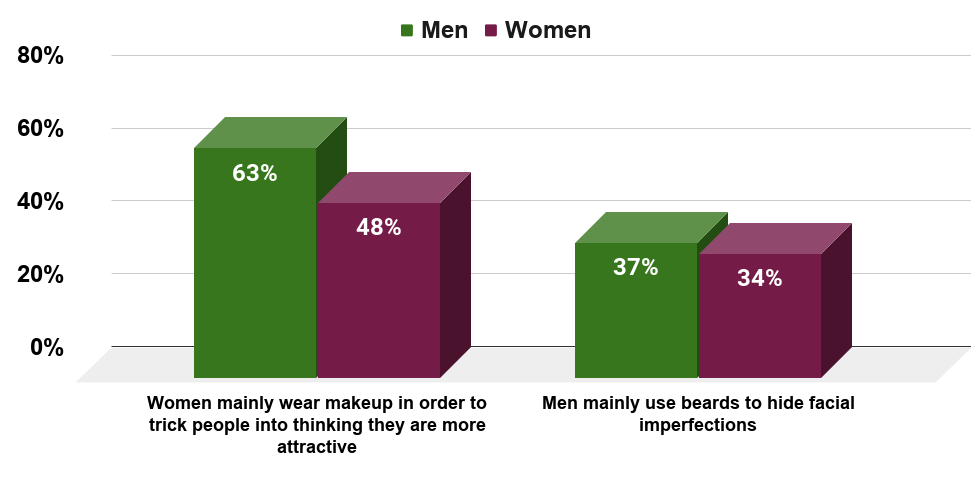 Optical illusion what the sexes think of beards and makeup (U.S., 2017)