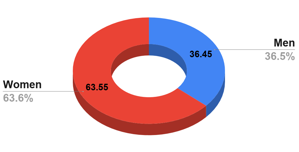 Percentage of men and women who felt fearful and uncomfortable in past relationships