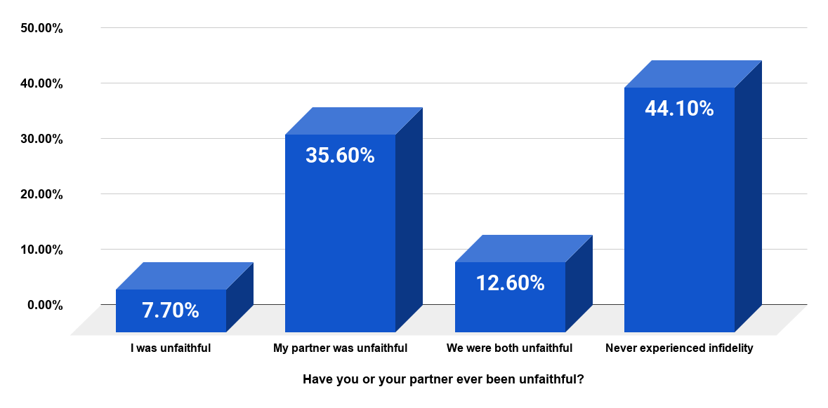 Survey among singles on infidelity in relationships, as of 2012. Source Statista