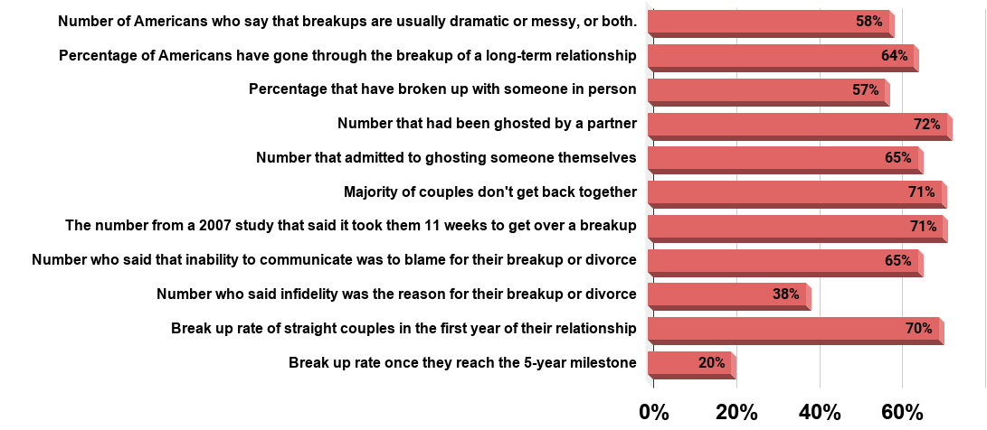 """The average woman goes through seven relationships before finding """"the one,"""" while men have dumped a partner or been dumped about eight times until finally settling down (April 2020)"""