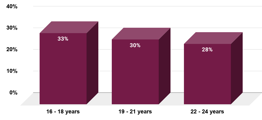Young people who are inspired by their siblings in Great Britain 2013, by age group