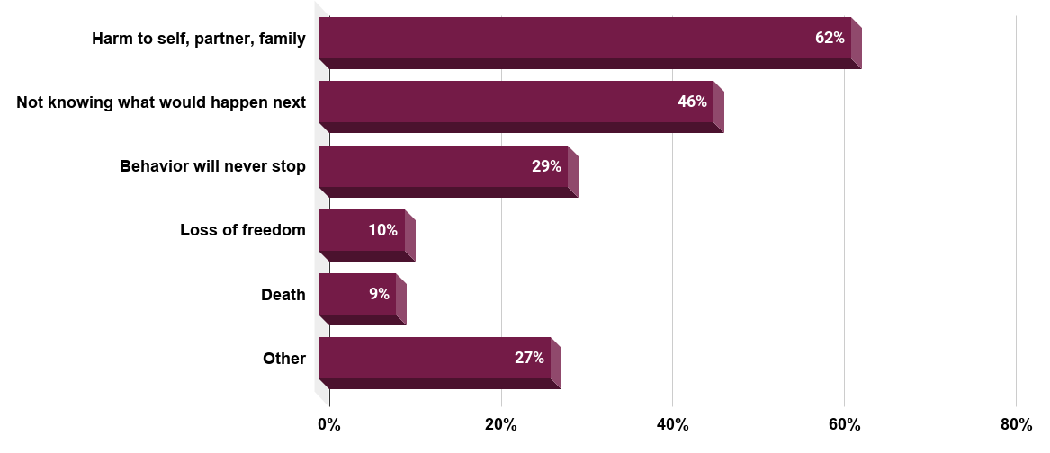 Fears reported by stalking victims (U.S., 2018). Source Office For Victims of Crime