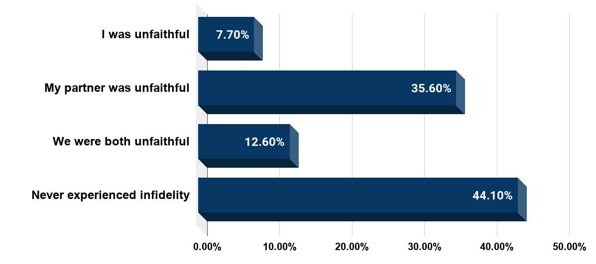 Have you or your partner ever been unfaithful (U.S., 2012)