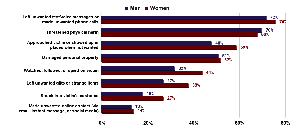 Lifetime estimates of tactics used by stalkers as a percentage of stalking victims(U.S., 2018). Source Office For Victims of Crime